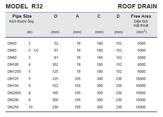 Thông số kỹ thuật Phễu thu nước tầng hầm R32